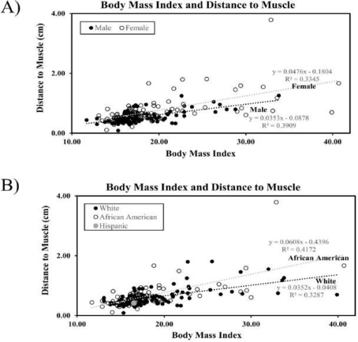 Body mass index predicts distance to muscle. Regression analysis was performed from ultrasound measurements from skin to muscle and analyzed by gender (A) and ethnicity (B). Best fit regression lines are represented for gender and ethnicity. The equation of the line for total patients was Y=0.046x–0.2142, R2=0.3515.