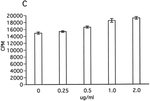 Effect of insolubilized anti-NK1.1 mAb, IFN-γ, and anti–IFN-γ on ZB-1 line proliferation. (A) Anti-NK1.1 and control M-11 mAb dissolved in PBS were added into relevant wells at various concentrations (shown in micrograms per milliliter), incubated overnight, and then washed with  PBS intensively. ZB-1 line cells (4 × 104/well) were stimulated with MOG35-55 (25 μg/ml) in the presence of irradiated spleen APCs (8 × 105/well) in  the wells coated with M-11 (ins. M11) or with anti-NK1.1 mAb (ins.NK1.1). (B) ZB-1 line cells were cultured with spleen cell APCs in the absence of  the MOG peptide in the antibody-coated wells in parallel with experiment A. (C) ZB-1 line cells were stimulated with MOG35-55 using spleen APCs in  the presence of different concentrations of recombinant mouse IFN-γ (PharMingen). (D) ZB-1 line cells were stimulated with MOG35-55 using spleen  APCs in the presence of different concentrations of anti–mouse IFN-γ mAb (PharMingen). All the data represent mean cpm ± SD of triplicate cultures.