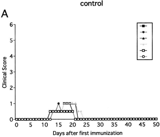Effect of anti-NK1.1 mAb on MOG35-55 induced EAE in wild-type B6 mice. Mice were immunized two times with the MOG35-55 for EAE  induction. They were intravenously injected with PBS, 500 μg of control mAb (M-11; A), or 500 μg of anti-NK1.1 mAb (PK136; B) 1 d before first immunization with the MOG peptide. Clinical score of individual mice at each observation time point is shown by different marks. This is a representative  of two experiments with similar results. The result of pretreatment with PBS did not differ significantly from that with control mAb.