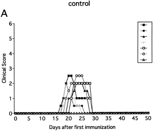 Effect of anti-NK1.1 mAb on MOG35-55 induced EAE in β2m−/− mice. The mice were immunized two times with MOG35-55 peptide for  EAE induction. On the day before first immunization, control mAb (A) or anti-NK1.1 mAb (B) was intravenously injected. This is a representative of  three experiments with similar results.