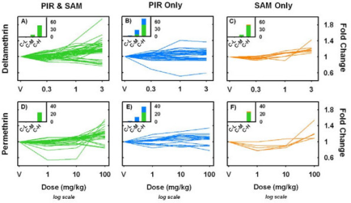 Dose-response functions identified by PIR and SAM regression methods. Panels A-F plot dose-response functions for probe sets identified by PIR (B & E), SAM (C & F) or both regression methods (A & D) for deltamethrin (A-C) and permethrin (D-F). Only probe sets that had a Benjamini-Hochberg adjusted p-value < 0.05 for a main effect of dose in a one-way ANOVA are shown. For each probe set expression summaries for each treatment group were normalized to vehicle control and plotted as fold-change from control. The color scheme corresponds to that used in Figure 1, with green curves being detected by both PIR and SAM regression methods (A, D), blue curves being detected exclusively with the PIR method (B, E) and orange curves being detected exclusively with the SAM method (C, F). Insets on each panel are the summated results of a Dunnett's many-to-one mean contrast test performed within each probe set comparing the means of the lowest (C-L), middle (C-M) and highest (C-H) doses to the mean of vehicle treated control. y-axis is number of probe sets identified under each comparison at a significance level of p < 0.05. Note the green portion of the stacked bars in the insets are the same values in inset panels A-C and D-E, respectively.