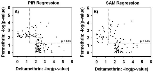 Comparison of probe sets identified by PIR or SAM between pyrethroids. Panels A and B plot the -log10 (empirical p-value) for deltamethrin (x-axis) against the -log10 (empirical p-value) for permethrin (y-axis) for probe sets identified during PIR or SAM regression analyses, respectively. All probe sets that had a Benjamini-Hochberg adjusted p-value < 0.05 in a one-way ANOVA for either permethrin or deltamethrin are included in the plot. Dashed boxes represent empirical p-value thresholds of p < 0.05. All points in the upper right of the figures, within the dashed boxes, meet the respective p-value criteria for both pyrethroids. 27.2% and 27.8% of all probe sets identified during PIR or SAM analysis, respectively, had empirical p-values of p < 0.05 for both compounds.