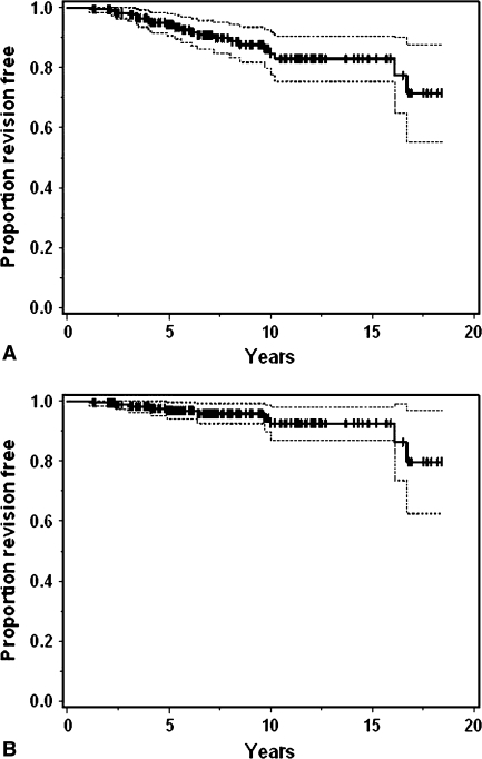 Kaplan-Meier survival curves with 95% confidence intervals (broken lines) of all cups with end points of (A) revision for any reason and (B) revision for aseptic loosening are shown. The vertical bars indicate the censored data points.