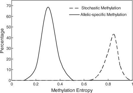 The distribution of methylation entropy for simulation results. For a genomic locus with four CpG dinucleotides and average methylation level as 50%, 10 000 methylation data sets were generated. Each data set comprised of 16 sequence reads with four CpG sites per read. The dashed curve represents simulation result for stochastic methylation event. For 10 000 data sets, the methylation entropy ranged from 0.54 to 0.97 with average as 0.80. The solid curve represents simulation result for allelic-specific methylation as an example of deterministic methylation event. For 10 000 data sets, the methylation entropy ranged from 0.24 to 0.52 with average as 0.35.