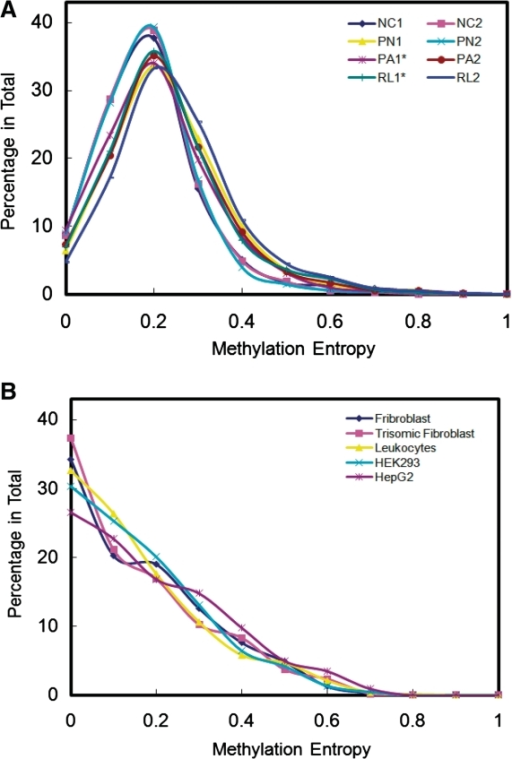 The distribution of methylation entropies in tissue samples. The x-axis represents different levels of methylation entropies. The y-axis represents the percentage of genomic loci examined. (A) The distribution of Alu methylation entropies. NC, PN, PA and RL represent normal control, primary non-aggressive, primary aggressive and relapsed ependymoma tissues, respectively. PA1* and RL1* were derived from one same individual. (B) The distribution of methylation entropies of all possible segments with six contiguous CpG sites in promoters and CGIs on chromosome 21.