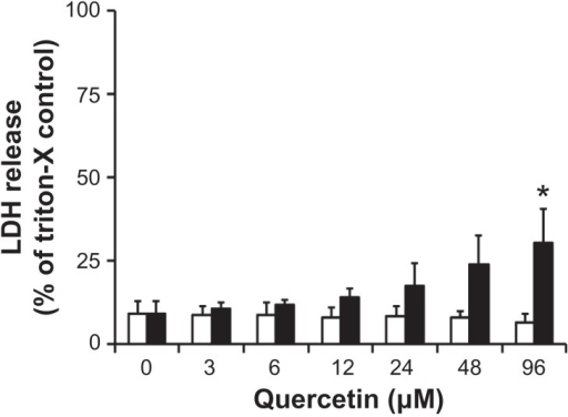 LDH cytotoxicity in Caco-2 cells when treated with free (□) and nanomicellar (■) quercetin for 24 hours.