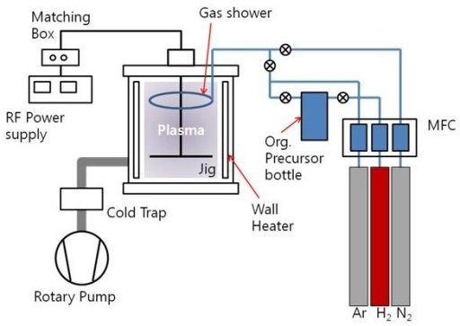 A schematic diagram of the home-made PECVD system.