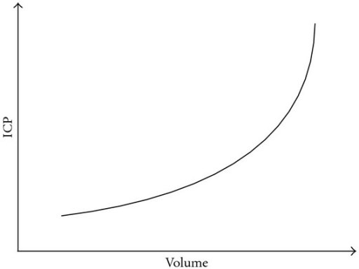 The relationship between intracranial pressure and volume.