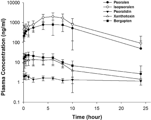 Plasma concentration-time curves for psoralen, isopsoralen, psoralidin, xanthotoxin, and bergapten in SD rats after single oral administration of BZ.