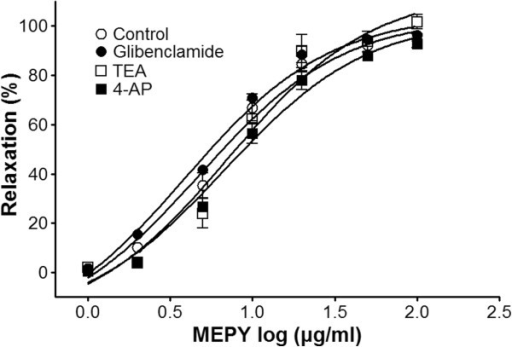 Relaxation responses induced by MEPY in endothelium-intact rat aortic rings pre-contracted with phenylephrine (PE, 1 μM) in the presence or absence (control) of glibenclamide (10 μM), tetraethylammonium (TEA, 5 mM), or 4-aminopyridine (4-AP, 1 mM) in Krebs-Henseleit solution. The relaxant effects of MEPY on isolated rat aortic rings were calculated as a percentage of the contraction in response to PE. Values are expressed as mean ± SEM (n = 6–8).