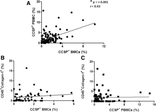 Relationship between progenitor cell populations. (A) Correlation between the percentage of Clara Cell Secretory Protein (CCSP+) Peripheral Blood Mononuclear Cells (PBMCs) and CCSP+ Bone Marrow Cells (BMCs) (n = 119 pairs). (B) Lack of correlation between the percentage of CD45+Collagen-1+ fibrocytes and CCSP+ BMCs (n = 59 pairs). (C) Lack of correlation between the percentage of CD45+Collagen-1+ fibrocytes and CCSP+ PBMC (n = 74 pairs). Spearman rank test with correlation coefficient.