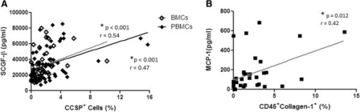 Plasma protein concentration and progenitor cell numbers. (A) The relationship between plasma Stem Cell Growth Factor (SCGF)-β levels and the percentage of CCSP+ bone marrow cells (BMCs) (n = 44) or CCSP+ peripheral blood mononuclear cells (PBMCs) in lung transplant recipients (R) and donors (D), and healthy controls (BMC: n = 35R, 9D. PBMC: (n = 49R, 9D, 8H). (B) The relationship between plasma Monocyte Chemotactic Protein (MCP)-1 levels and the percentage of CD45+Collagen-1+ fibrocytes in lung transplant recipients and donors, and healthy controls (n = 29R, 6D, 2H). Spearman rank test with correlation coefficient.