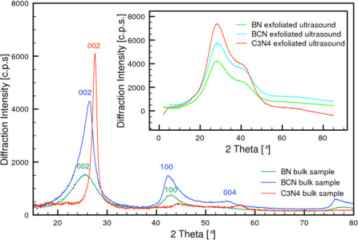 XRD patterns of bulk synthetic samples of h-BN, h-BCN, and g-C3N4. The inset shows the patterns of the ultrasound-exfoliated samples.