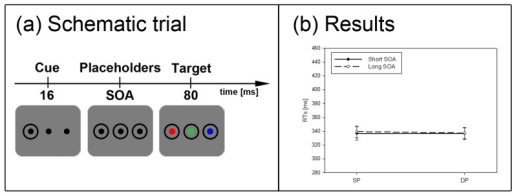 Experiment 4. (a) Depicted is a schematic example trial. For participants searching for a red target, the depicted trial is an example of the SP condition, whereas for participants searching for a blue target, the same trial depicts a DP condition. (b) Depicted are the mean RTs and standard errors of the mean (error bars) of all participants for the short (solid line) and long SOA (dashed line).