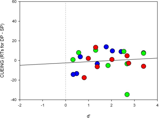 Individual scatter plots of the short SOA for Experiment 4. Shown are RT differences (cueing effects, y-axis) and the respective d'-value (x-axis) for each participant separately. The colors of the circles correspond to the respective searched-for target color.