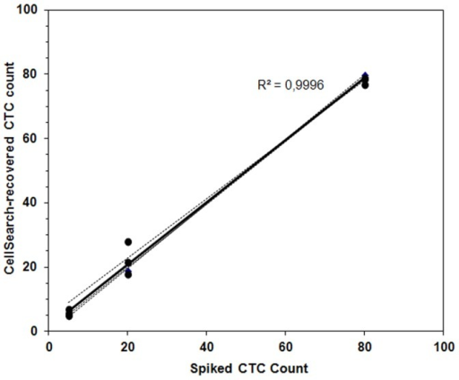 Recovery efficiency of known numbers of spiked A-431 cells from 7.5 mL of blood.The number of spiked cells is plotted against cells recovered by the CellSearch. The Pearson correlation value (R2) indicates strong correlation between spiked and recovered cells.
