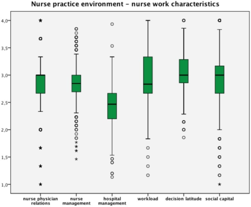 Nurse practice environment and nurse work characteristics. Scale range 1–4; all scales higher values means favorable ratings expect for workload; 2.5 is the midpoint and means neither favorable nor unfavorable.