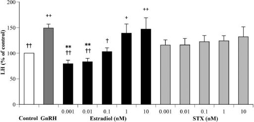 Effects of various concentrations of estradiol (black bars) or STX (gray bars) in DMEMcontaining 1 nM GnRH on luteinizing hormone (LH) secretion from cultured bovine APcells. The LH concentrations in control cells (cultured medium only) were averaged withthe mean value set at 100%. The LH concentrations of the treated groups are expressed asa percentage of the control. Each value represents the mean concentration ± SEM (n=12).+P<0.05, ++P<0.01:significant differences compared with the control,†P<0.05, ††P<0.01:significant difference compared with GnRH, **P<0.01: significantdifferences compared with 10 nM estradiol.