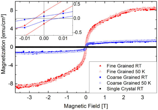 Temperature dependent SQUID magnetization curves for the fine grained (red triangles), and the coarse grained ZnO samples (blue squares).Even at RT, ferromagnetic magnetization curves with small but sizeable remanence and coercivitiy have been measured (see inset). For both sample types, SQUID loops measured at RT and 50 K show no significant difference which is an important feature identifying ferromagnetism in magnetic oxides. The supposedly nonmagnetic ZnO single crystal reference shows no significant magnetic features (black circles).