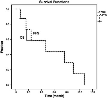 Efficacy results: Overall Survival (OS) and neurologic progression free survival (PFS).
