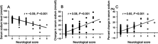 Correlations between neurological scores and serum sodium levels. Clinical neurological manifestations showed (A) an inverse correlation with minimum sodium level (Spearman's correlation coefficient −0.59), and positive correlations with (B) changes in absolute sodium levels (Spearman's correlation coefficient 0.58) and (C) percent changes in serum sodium levels (Spearman's correlation coefficient 0.60). All p values were less than 0.001.
