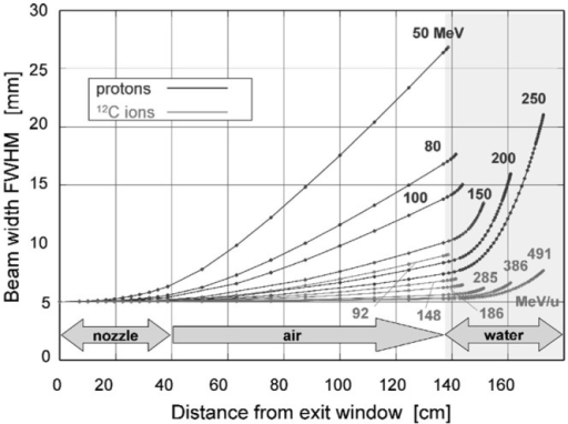 Lateral scattering (FWHM – full width at half maximum) as function of distance from the beam exit window for various proton and carbon energies, calculated for a nozzle based on the GSI therapy facility. The beam enters the patient body at a distance of 1.40 m from the exit. Reproduced from Ref. (25), with permission.
