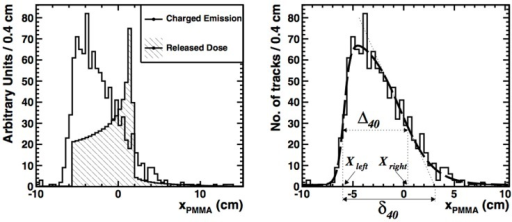 Left: FLUKA simulation of the depth-dose profile (hatched histogram) superimposed on the longitudinal profile of charged secondary particles (solid line) as a function of xPMMA, the primary beam direction. Right: the corresponding data (histogram) and data analysis (smooth line). Reproduced from Ref. (194), with permission.