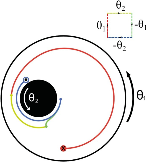 A finite-area non-reciprocal contractible loop.The journal bearing flow with cylinder radii R1 = 1.0, R2 = 0.3 and eccentricity ɛ = 0.4, taken around a closed square parameter loop with θ1 = θ2 ≡ θ = 2π radians. The four segments of the loop are plotted in different colours (red, yellow, green, blue) to enable their contributions to the particle motion to be seen. A trajectory beginning at (0.0, −0.8) is shown. The inset shows the performed loop in parameter space.