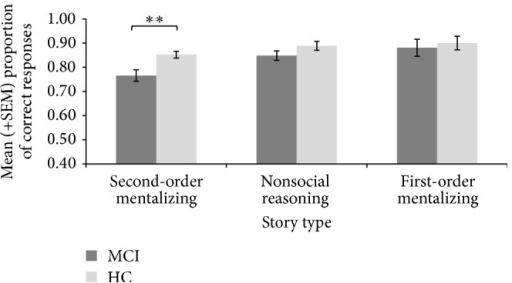 Mean (±SEM) proportions of correct scores on second-order mentalizing, nonsocial reasoning, and first-order mentalizing of the Combined Stories Test. MCI = elderly persons with mild cognitive impairment; HC = healthy controls participants; SEM = standard error of the mean ∗∗p < 0.01.