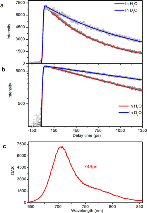 Time resolved fluorescence of iRFP702.(a) Decay of fluorescence at 702 nm in H2O and D2O with global fitted curves. (b) The same decay curves as in Fig. 2a but in logarithmic scale intensity. (c) DAS extracted by global fitting with a single exponential function. Data for iRFP713 and iRFP720 are shown in Fig. S3 and Fig. S2, respectively.