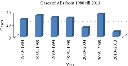 Distribution of cases of acupuncture-associated complications reported from 1980 to 2013.