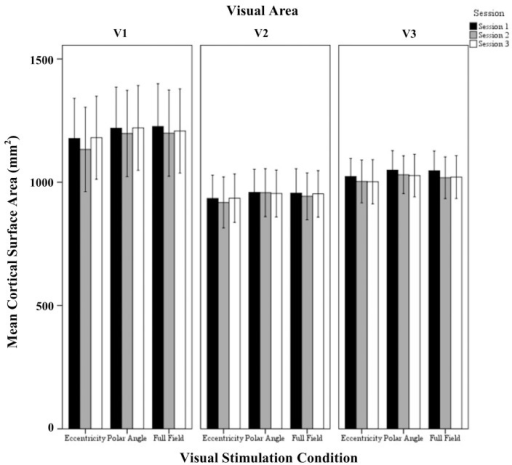 Quantitative comparison of activated cortical surface area (mean ± SEM) across sessions in V1, V2, and V3 for all visual stimulation conditions. Significant effects were observed for the factors session and visual area as detailed in Results.