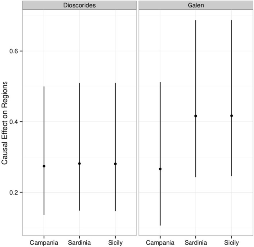 Posterior distribution of the causal effect of Dioscorides and Galen on the contemporary plant use traits of the 87 taxa conditioned by the region of Campania, Sardinia, and Sicily. The plot shows the mean effect (point) along with the 95% credible interval.