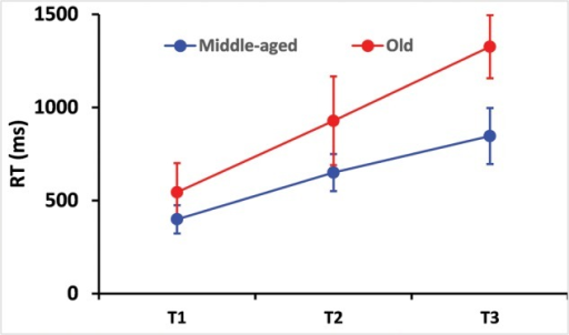Reaction time (RT) as a function of independent variables, test difficulty and age. Obviously, mean RT increased with task difficulty (the experiment consisted of three increasingly difficult tests). Elderly drivers exhibited longer RTs than controls. Difference in RT between young and old people increased with task difficulty. Error bars indicate the standard deviation.