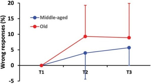 Percentage wrong responses as a function of test difficulty and age. This percentage increased more drastically from the first (T1) to the second test (T2) in the elderly group than in the control group. The elderly kept this percentage at the same level while the control group showed a slight increase of this percentage between the second and the third test although young drivers still outperformed those from the elderly group. Error bars indicate the standard deviation.