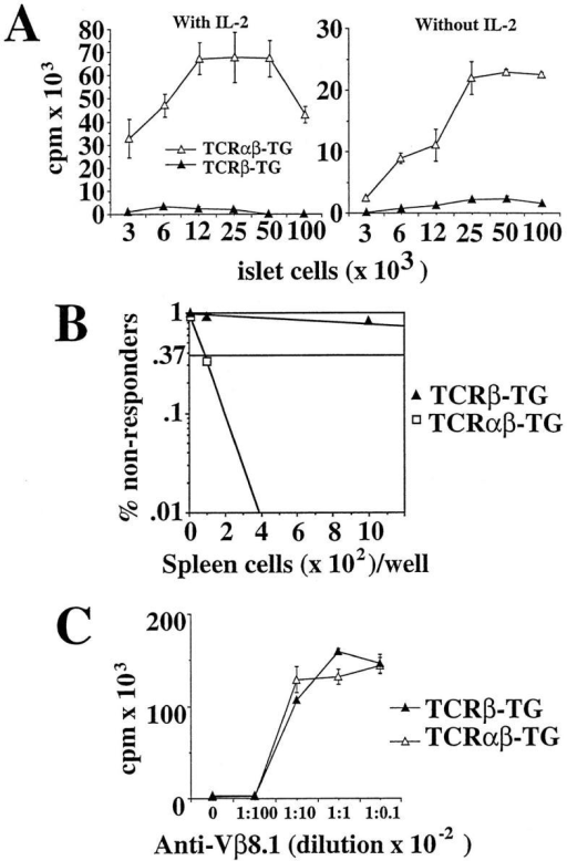 Responsiveness and peripheral frequency of beta cell–specific  CD8+ T cells in 8.3-NOD mice. (A) Proliferation of splenic CD8+ T  cells from 8.3-NOD and 8.3–TCR-β–transgenic NOD mice to islet  cells. 2 × 104 splenic CD8+ T cells were incubated with γ-irradiated islet  cells for 3 d, pulsed with [3H]thymidine, harvested, and counted. Bars  show the standard error of the means. (B) Peripheral frequency of beta  cell–reactive CD8+ T cells in 8.3-NOD and 8.3–TCR-β–transgenic  NOD mice. 12 replicate cultures of serial dilutions of splenocytes (101– 105 cells/well) were stimulated with irradiated NOD islets (8/well) for 4 d,  expanded in rIL-2 (0.5 U/ml) for 10 d and restimulated once with islets  and rIL-2. The cultures were then challenged with 104 NIT-1 or L929-Kd  cells for 24 h, and the supernatants collected to measure their TNF-α  content. Cultures that secreted TNF-α in response to NIT-1, but not  L929-Kd, cells were considered to contain beta cell–reactive CD8+ T cells.  (C) General proliferative activity of splenic CD8+ T cells of 8.3-NOD  and 8.3–TCR-β–transgenic NOD mice. 2 × 104 splenic CD8+ T cells  were incubated with 10-fold serial dilutions of plate-bound KJ16 in  rIL-2–containing CM for 3 d, pulsed with [3H]thymidine, harvested, and  counted.