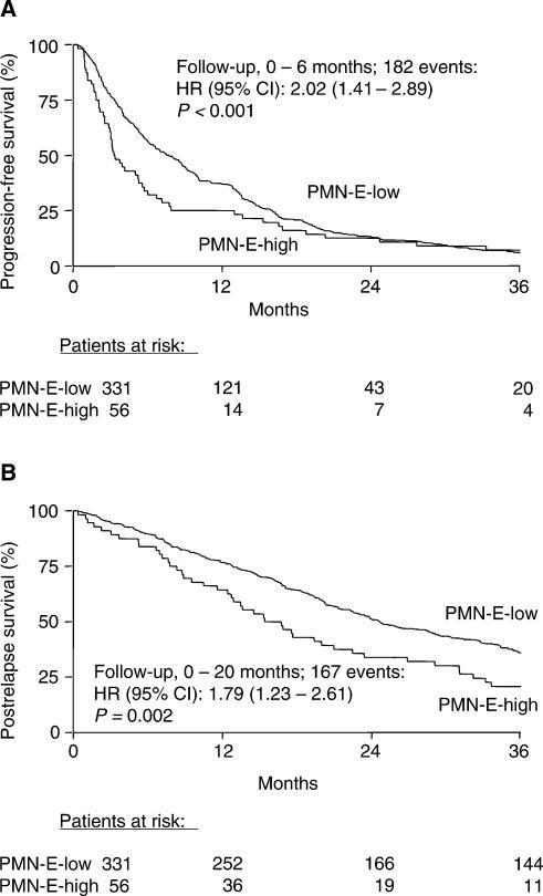 Progression-free survival (A) and postrelapse survival (B) after start of first-line tamoxifen therapy in 387 patients with advanced breast cancer as a function of PMN-E status. Patients at risk are indicated. Cutoff point used, 20 ng PMN-E mg−1 protein.