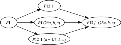 A space-group graph showing all subgroups of space group P1211 (2a, b, c). Specifically, two distinct P21 subgroups are available with equal unit-cell parameters, related by an origin shift of ¼. See text and Table 2 ▶ for details.