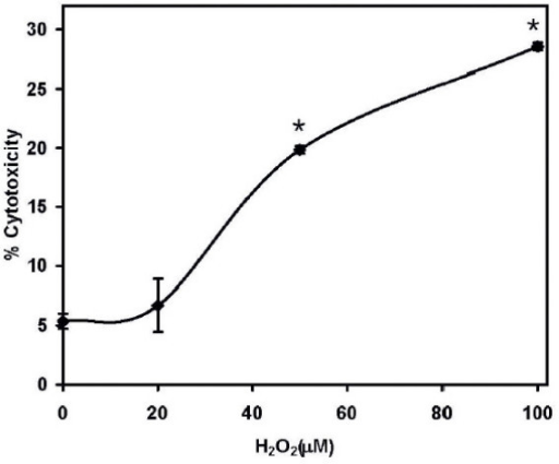 Measurement of cytotoxic effect of H2O2. The cells were exposed to H2O2 in the dose range of 10–100 μM. A BioVision LDH-Cytotoxiciy Assay Kit (Mountain View, CA) was used, and the absorbance was measured after 24 hr incubation in 96-well plates at a wavelength of 495 nm. The percentage cytotoxicity was calculated as the ratio of absorptions of wells treated with H2O2 and untreated wells; N = 8, *, P < 0.05, significantly different from the uncxposed control.