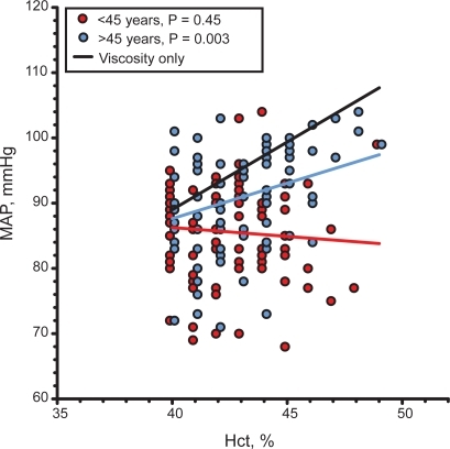 Linear regression between MAP and Hct in pre- and postmenopause women in the city of Durango, Mexico. comparison with the relation between MAP and Hct if blood viscosity is the only determinant of peripheral vascular resistance.Abbreviations: Hct, hematocrit; MAP, mean arterial blood pressure.