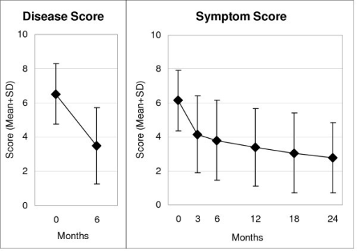 "Disease and Symptom Scores. Range: 0 ""not present"", 10 ""worst possible"". Disease Score: physicians' assessment, n = 426. Symptom Score: caregivers' assessment, n = 433."