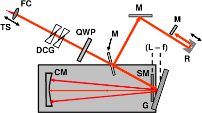 Schematic of the reference arm optical delay line used for dispersion compensation and path length scanning. FC, fiber collimator. DCG, dispersion compensating glass. QWP, quarter waveplate. M, mirror. R, retroreflector. CM, curved mirror. SM, stationary mirror. G, grating.