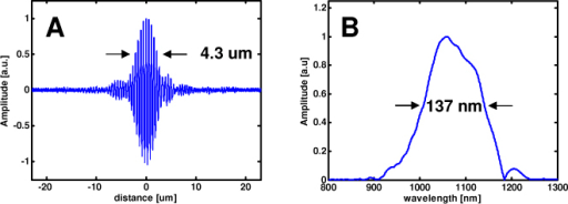 Dispersion-balanced axial coherence point spread function achieved with polarization management. The axial resolution (a) measured 4.3 µm in air, corresponding to 3.1 µm in tissue. The Fourier transform of the point spread function (b), measures ~137 nm in spectral full-width at half maximum