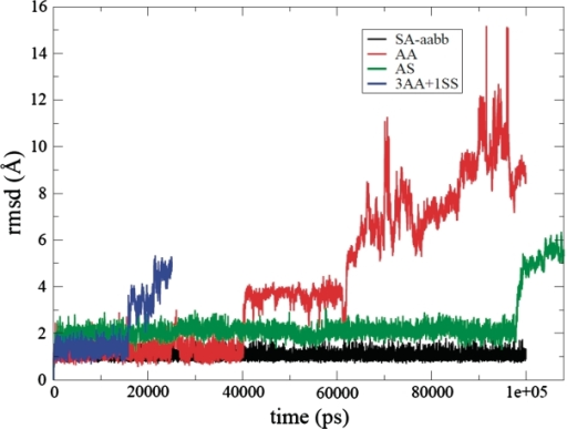 RMSD curves (Å) versus time (ps) for the SA-aabb (black), AA (red), AS (green) and 3AA + 1SS (blue) model simulations.