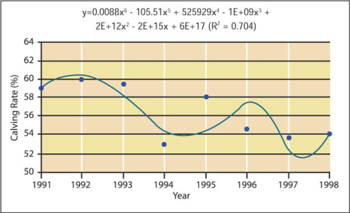 Calving rate to first service in DairyMIS herds, 1991 to 1998. (Source: [43]).