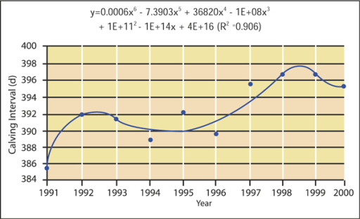 Calving interval in Irish milk recording herds, 1990 to 1999. (Source: [30]).