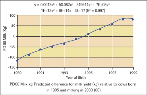 Genetic merit for milk yield in Irish dairy cows between 1989 and 1999. (Source: [30]).