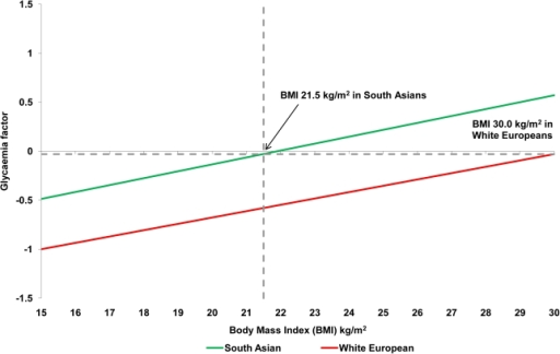 Relationship between glycaemia factor and BMI among White European and South Asian females.The glycaemia factor is the single summary variable derived from the principal components analysis using fasting glucose, 2 hour glucose and HbA1c.