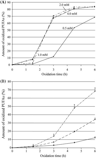 The amounts of oxidized PUFAs during the copper induced oxidation with four different copper concentrations (a) and with a copper concentration of 0.5 mM for three subjects (b). Each data point in b is a mean of five determinations measured within period of 2 months