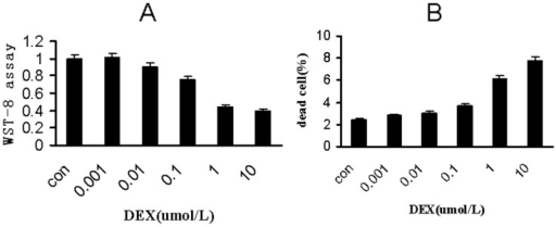 Dexamethasone dose-dependently inhibit MC3T3-E1 proliferation and induce cell death.(A) Proliferation of MC3T3-E1 cells was measured by CCK8 (colorimetric cell counting kit-8) after cells were treated with 0, 0.001,0.01,0.1, 1.0 and 10.0 µmol/L dexamethasone for 24 hours. treatment with 1 and 10 µmol/L DEX remarkably reduced cell proliferation. B) Cell death was measured by typan blue incorporation after cells were treated with 0, 0.001,0.01,0.1, 1.0 and 10.0 µmol/L dexamethasone for 24 hours. treatment with 1 and 10 µmol/L dexamethasone remarkably increased dead cell population Values are means+SEM (n = 3). *P< 0.05 vs corresponding untreated controls.
